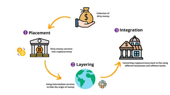Pháp luật về rửa tiền và các mô hình rửa tiền sử dụng tiền mã hoá (tiền ảo)