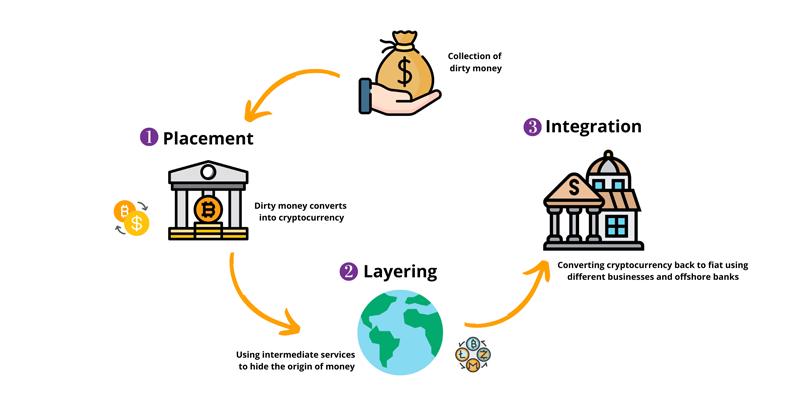 cryptocurrency-money-laundering